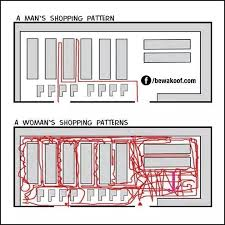 shopping patterns